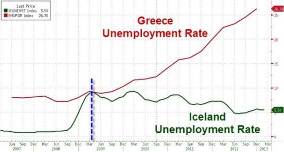 unemployment_Greece_Iceland